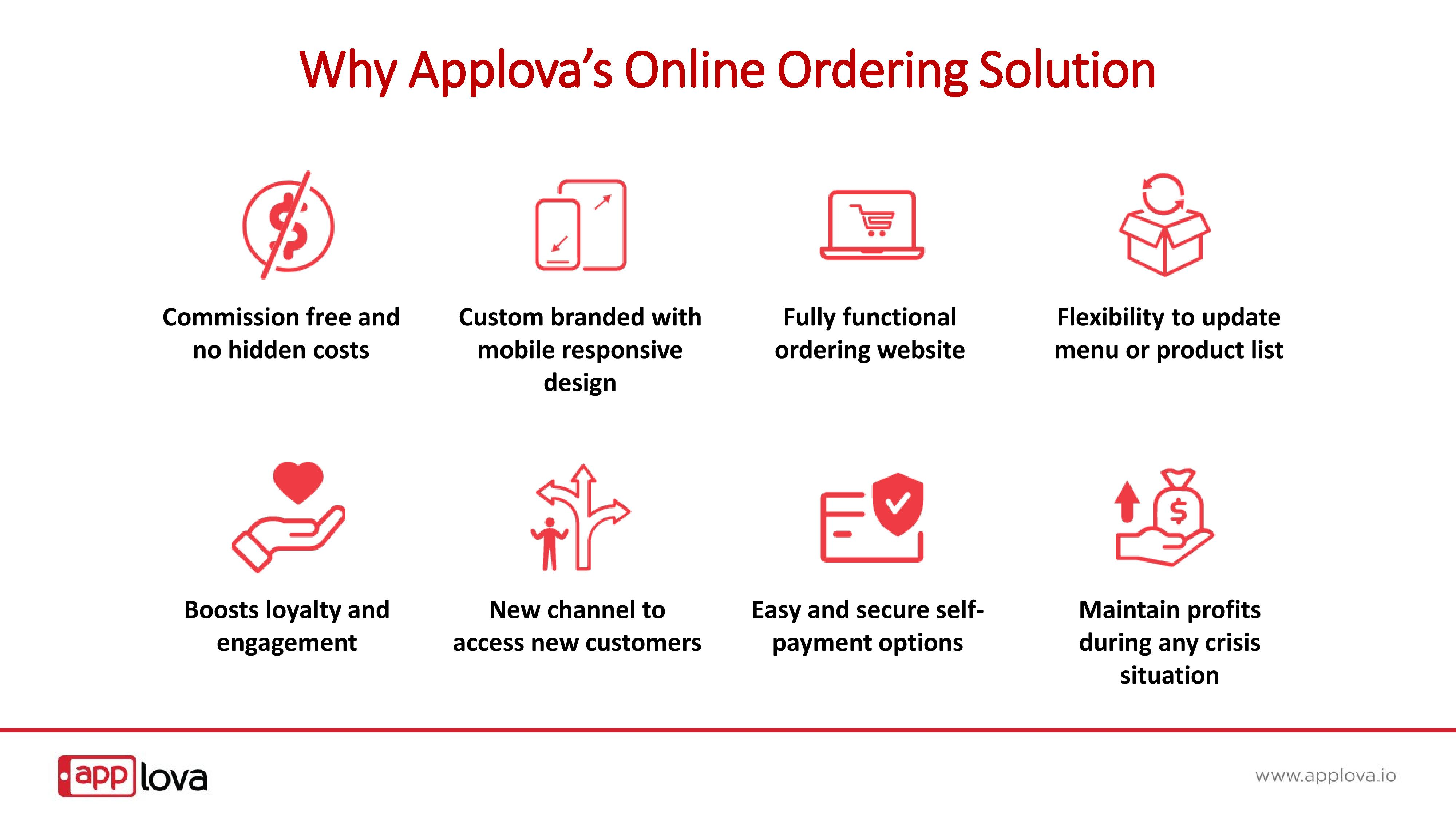 Applova Curbside Online Ordering platform for more business-page-004