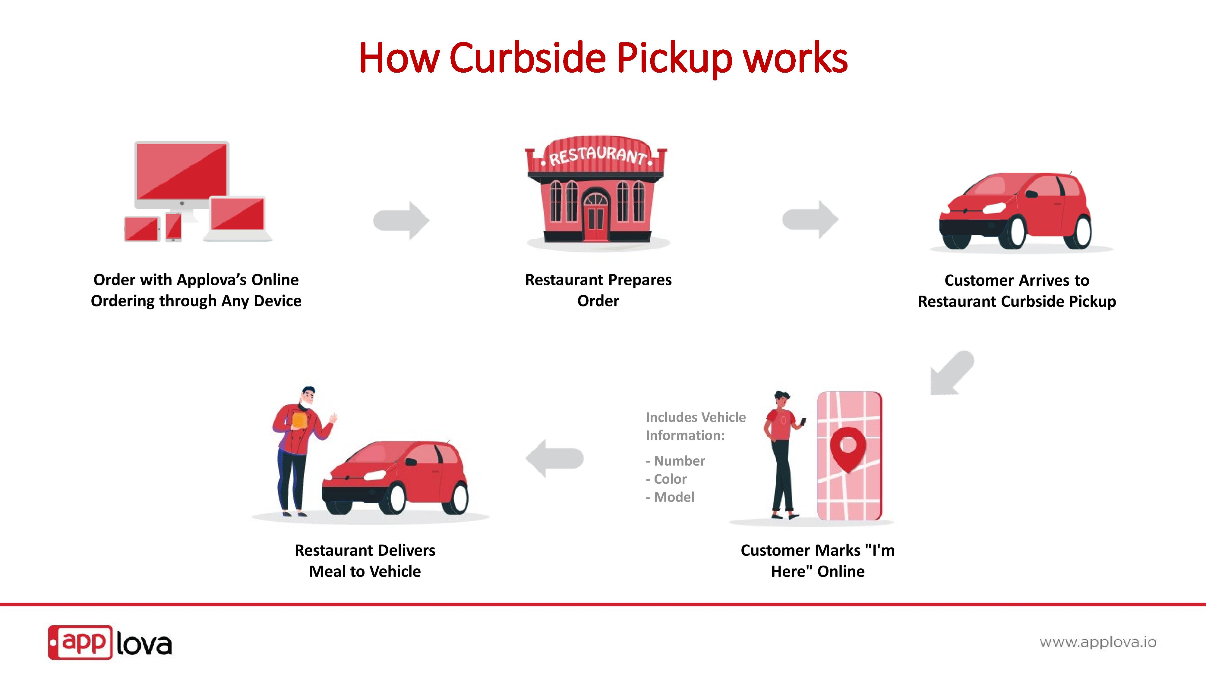 Applova Curbside Online Ordering platform for more business-page-007